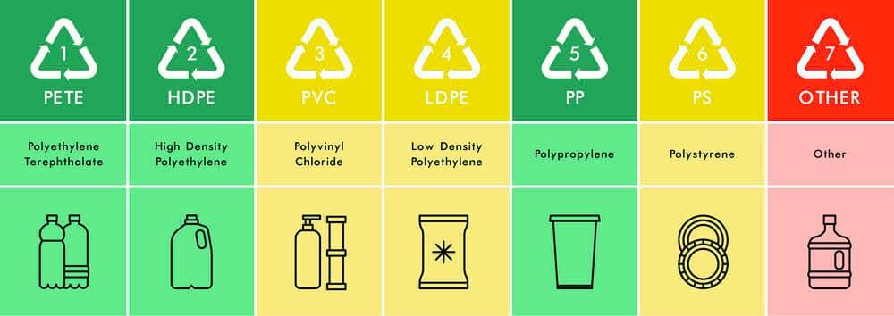 7 Simbol Daur Ulang Plastik